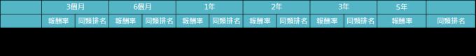 資料來源:MorningStar,「鉅亨買基金」整理,績效以美元計算,資料截止2019/8/31。上表為晨星全球債券 靈活策略(美元對沖)類別中台灣核備可銷售的主級別基金資料統計而得。此資料僅為歷史數據模擬回測,不為未來投資獲利之保證,在不同指數走勢、比重與期間下,可能得到不同數據結果。