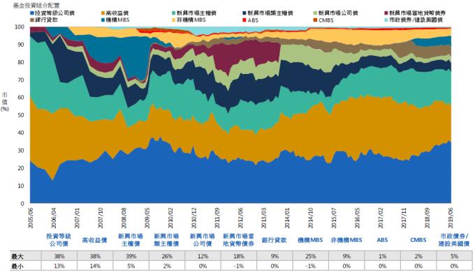 資料來源:PIMCO,「鉅亨買基金」整理,資料截至 2019/6。