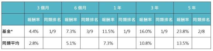 資料來源:MorningStar,「鉅亨買基金」整理,績效以美元計算,資料截止 2019/8/31。上表為晨星全球債券 靈活策略(美元對沖)類別中台灣核備可銷售的主級別基金資料統計而得。此資料僅為歷史數據模擬回測,不為未來投資獲利之保證,在不同指數走勢、比重與期間下,可能得到不同數據結果。
