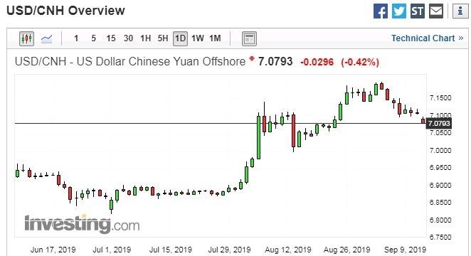 美元兌離岸人民幣日線走勢圖 圖片:investing.com