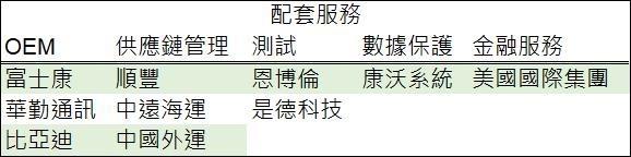 表: 鉅亨網彙整製表