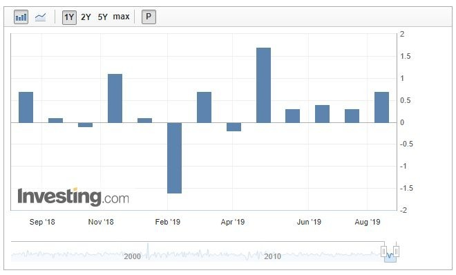 近幾個月來,美國零售銷售成長情況穩健 (圖:Investing.com)
