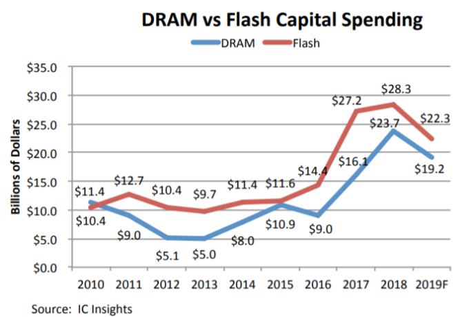 DRAM 與 Flash 資本支出各年變動 (圖: IC insights)