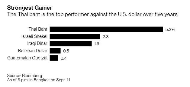 泰銖過去 5 年升值逾 5%(圖表取自彭博)