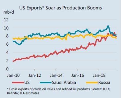 6 月美國原油出口短暫超越沙烏地阿拉伯 (圖:彭博)