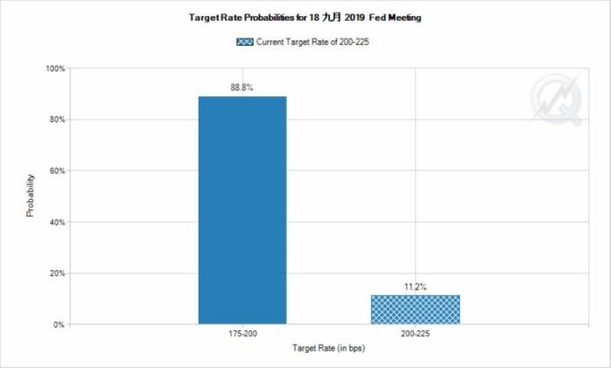 市場預估本月降息一碼的機率低於 90%。(圖片:FedWatch Tool)