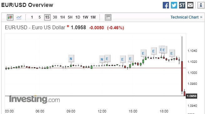 歐元兌美元 15 分鐘走勢圖 圖片:investing.com