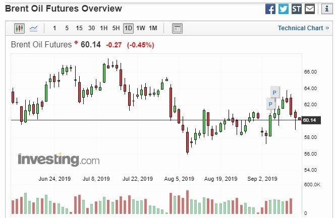布蘭特期油日線走勢(圖片:Investing)