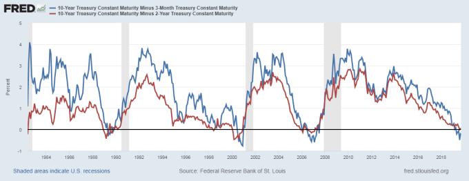 藍:10 年美債期美債殖利率減 3 個月期利差 紅:藍:10 年美債期美債殖利率減 2 年期利差 圖片:Fred