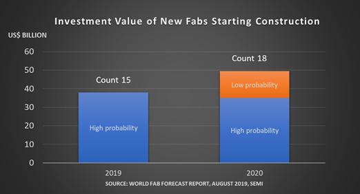 2020 年開始建設之新廠及生產線計畫 (含建築和設備) 總投資額。(圖片來源: SEMI 提供)