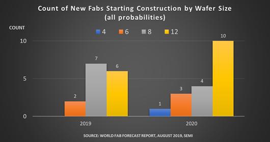 依 2019 年和 2020 年開始建設之新廠房及生產線 (含代工廠、晶圓廠、新產線) 晶圓尺寸之廠房數量。(圖片來源: SEMI 提供)