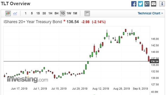 iShares 20 年期以上美國公債 ETF (TLT) 走勢圖。(圖片:investing)