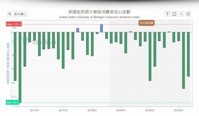 消費者信心指數優於市場預期 (圖片: Stock.ai)