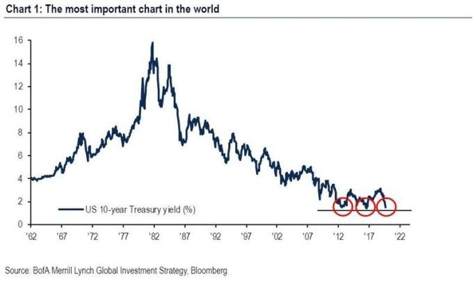 10 年期美債殖利率自 2009 年以來,曾 3 度測試 1.5% 水平 圖片來源:Bofa
