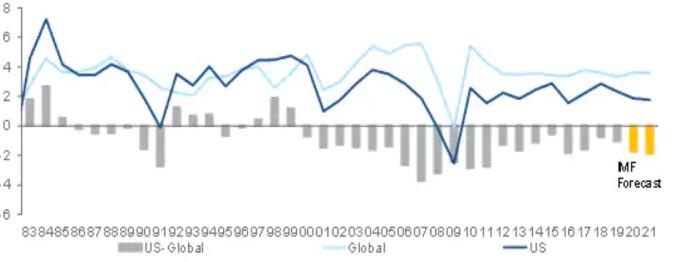淺藍: 全球 GDP 增長率. 深藍: 美國 GDP 增長率. 灰柱:兩者差異 (來源: CITI)