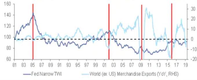 深藍: 美元. 淺藍:全球出口年增率 (來源: CITI)