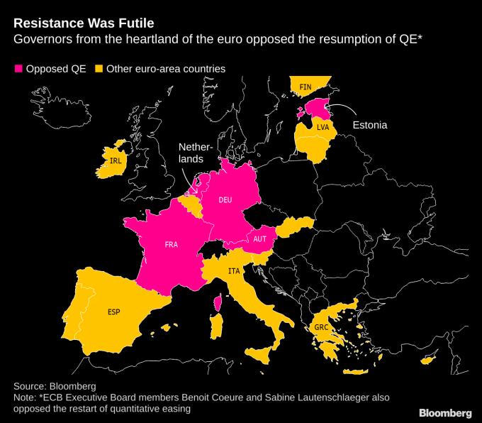 紅:已公開表達反對QE之歐元區國家 黃:其他贊成QE之歐元區國家 圖片:Bloomberg