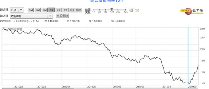 (圖三;美國 10 年期公債殖利率曲線圖,鉅亨網)