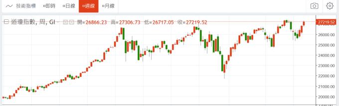 (圖一;美股道瓊工業股價指數日線圖,鉅亨網)