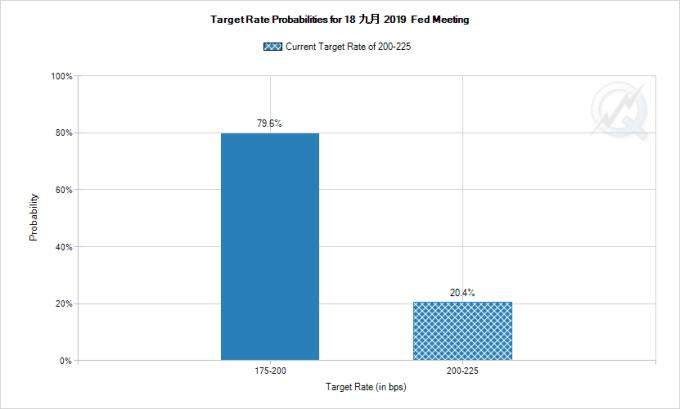 市場預期 Fed 9 月降息一碼之機率為 79.6% 圖片:CME