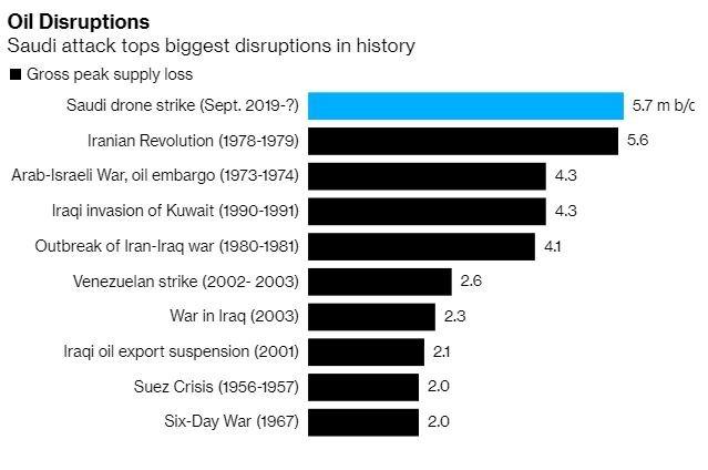 沙國受攻擊影響油產能 (圖表取自彭博)