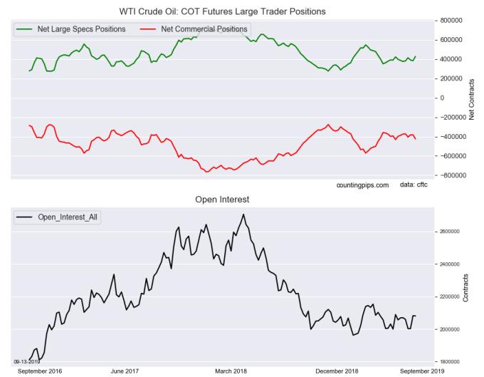 WTI原油期貨變化