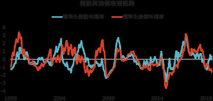資料來源: Bloomberg,「鉅亨買基金」整理,此處標準化採過去 3 年平均值與標準差,2019/9/12。
