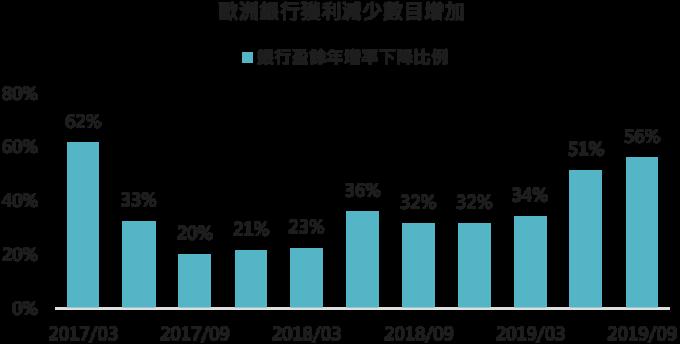 資料來源:Bloomberg,「鉅亨買基金」整理,採道瓊歐洲 600 銀行類股指數,2019/9/12。