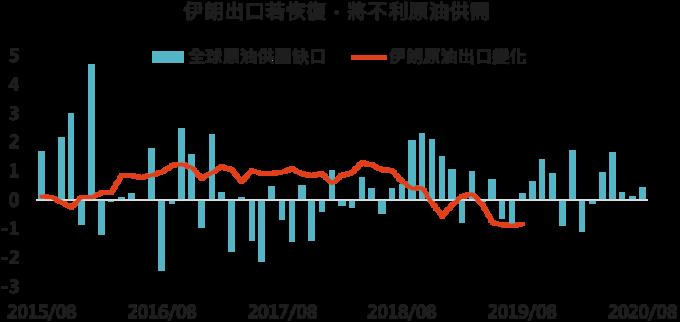 * 此處所指變化為與 2015/7 相比變化情況,全球原油供需 2019/8 後數據為預測值