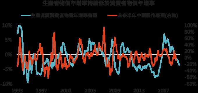 資料來源:Bloomberg,「鉅亨買基金」整理,2019/9/11。