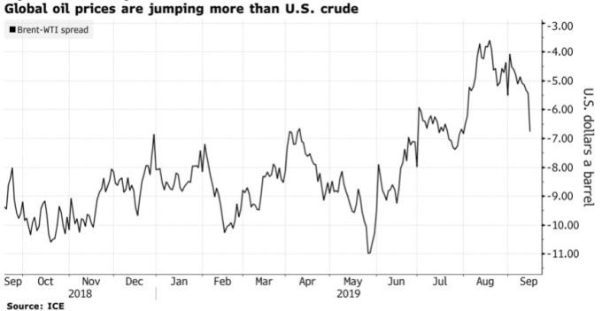 布蘭特和 WTI 原油價差擴大