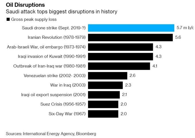 沙國日產量受創歷來最嚴重。(來源:IEA、Bloomberg)