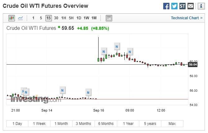 美國西德州中質原油(WTI)價格走勢 (圖:Investing.com)