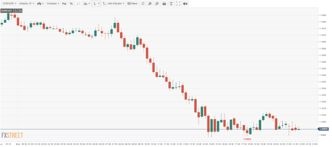 EUR /USD 15 分鐘線 (來源: FXSTREET)