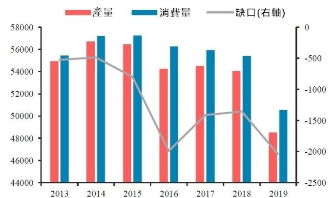 (資料來源:USDA)中國豬肉產量與消費量,單位:千噸