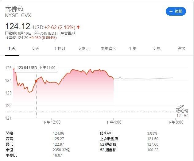 雪佛龍股價走勢 (圖:Google)