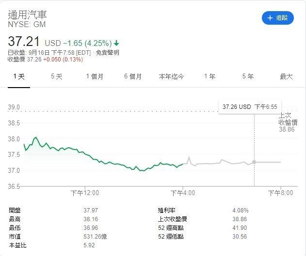 通用汽車股價走勢 (圖:Google)