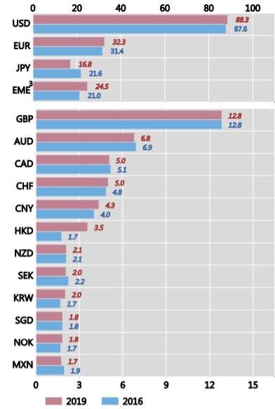 港幣占全球貨幣成交量排名第九。(來源:BIS)