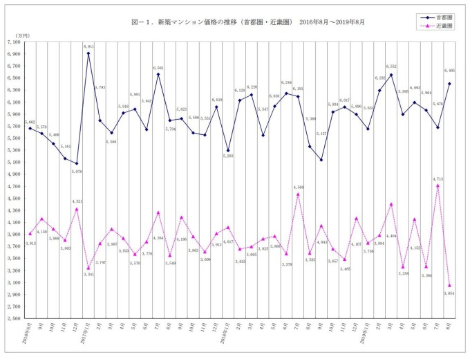日本8月首都圈、近畿圈近年華廈房價變化。(圖片:不動產經濟研究所)