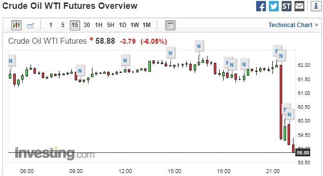 紐約輕原油 15 分鐘走勢圖 圖片來源:investing.com