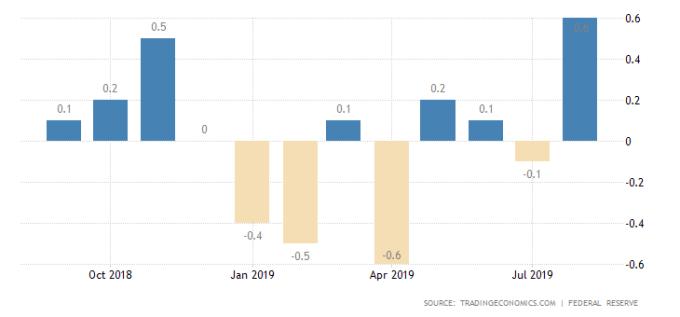 美國工業產出月增率 圖片:tradingeconomics