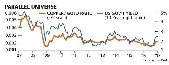 銅金比和美國10年期公債殖利率走勢相吻合
