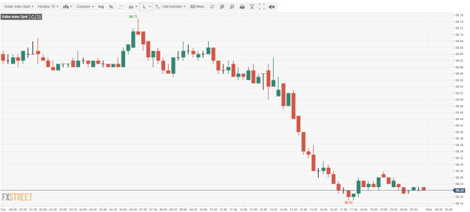 USD INDEX 15 分鐘線 (來源: FXSTREET)