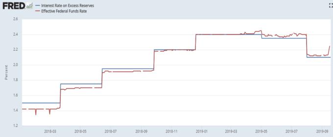 藍:IOER 紅:EFFR (來源:FRED)