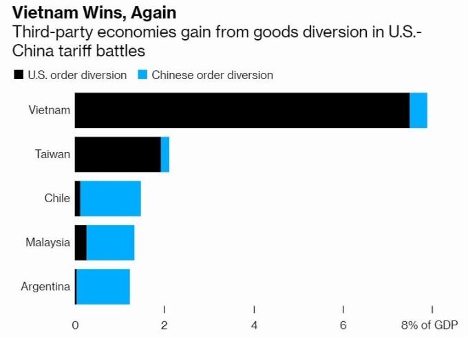 越南成了美中貿易戰第一受惠國,台灣僅次第二 (圖片: 彭博社)