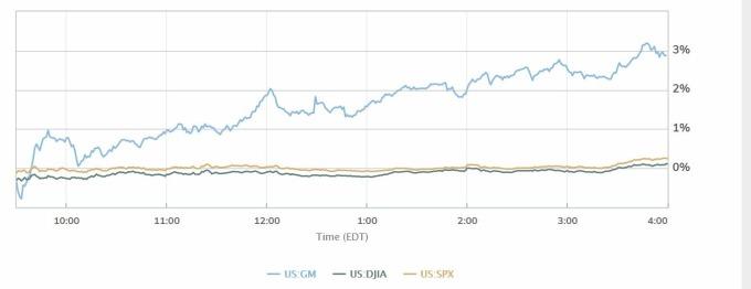 美股三大指標走勢 (圖片: MarketWatch)
