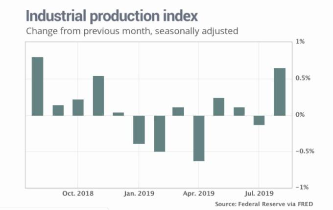 美國工業生產指數 (圖片: MarketWatch)