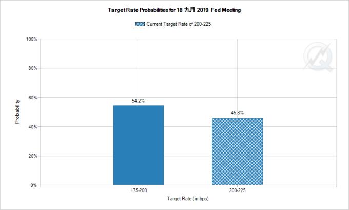 市場預期 Fed 9 月降息機率降至 54.2% 圖片:FedWatch