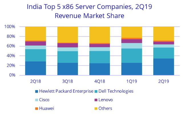 各品牌在印度 x86 伺服器市場市佔 (圖片:IDC)