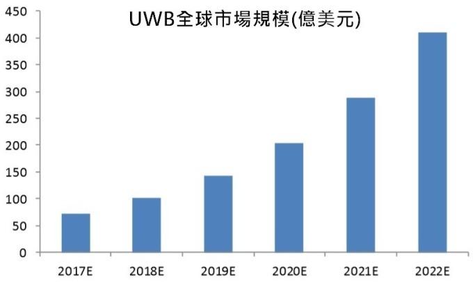 (資料來源: market&market)